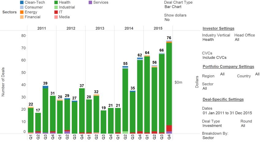 Healthcare CVC activity since 2011