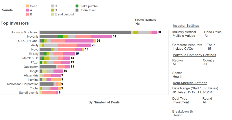 Most active investors in the healthcare sector